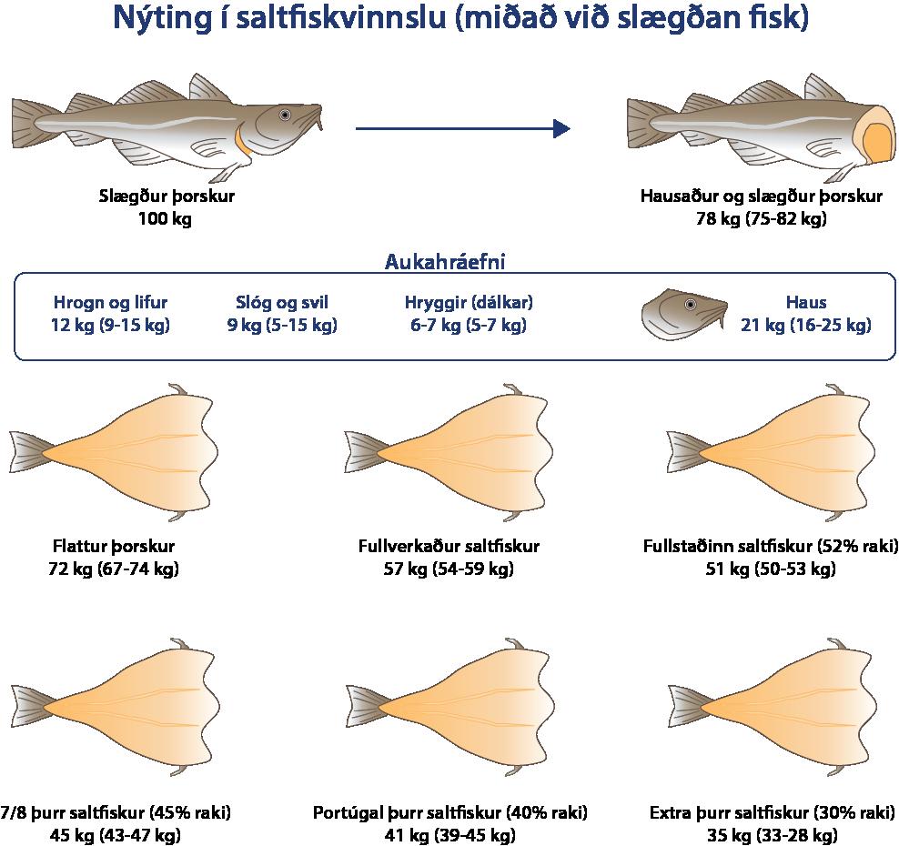 Flattur-saltfiskur