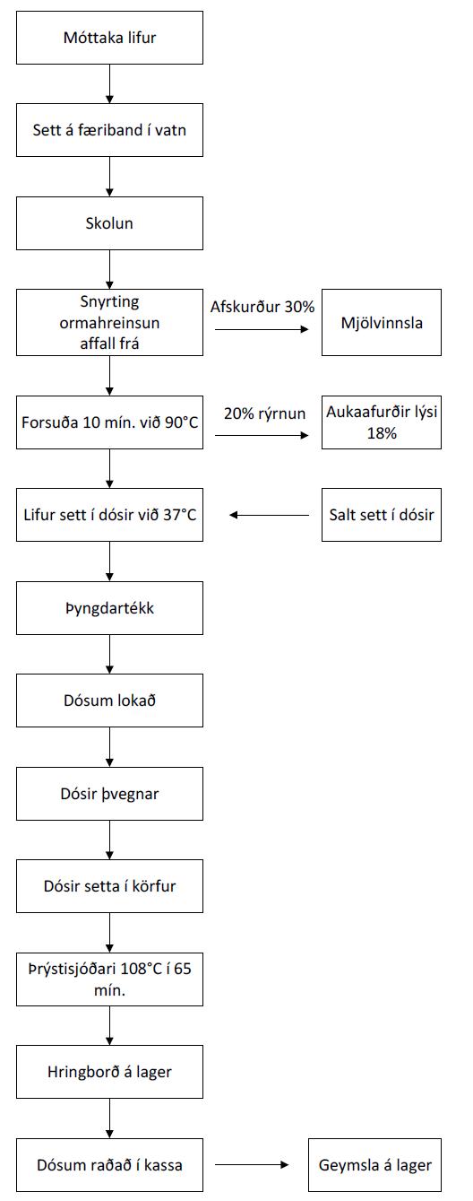 Nidursuda-lifur-Hefdbundinn-vinnsluferill